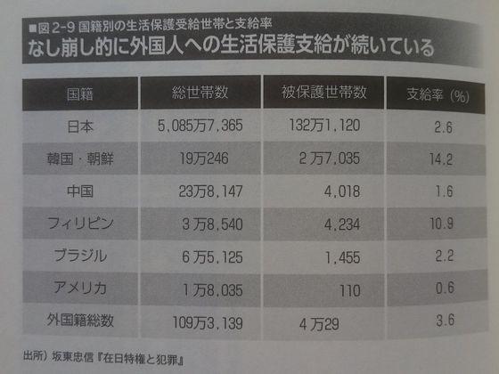 国籍別生活保護支給率.JPG