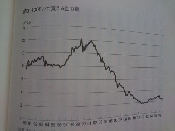 ドルで買える金の量年間推移.JPG