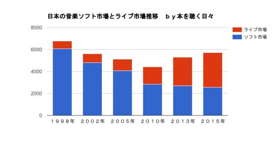日本の音楽市場推移.png