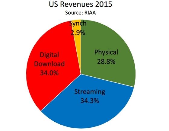 アメリカストリーミング売上割合.jpg